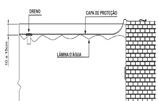 Utilização da capa de proteção para piscinas