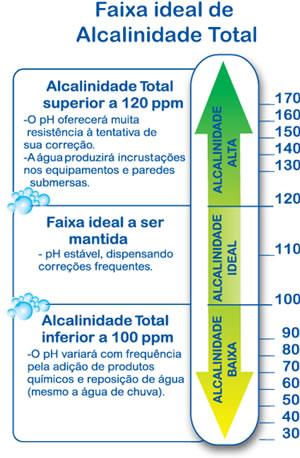 A escala da alcalinidade da piscina