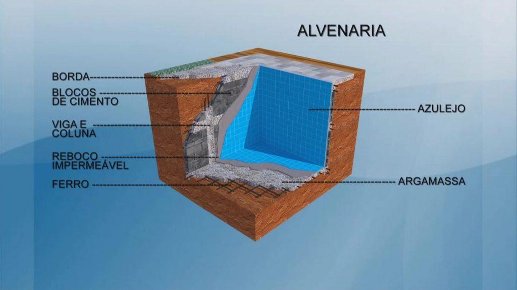 Estrutura da piscina de alvenaria