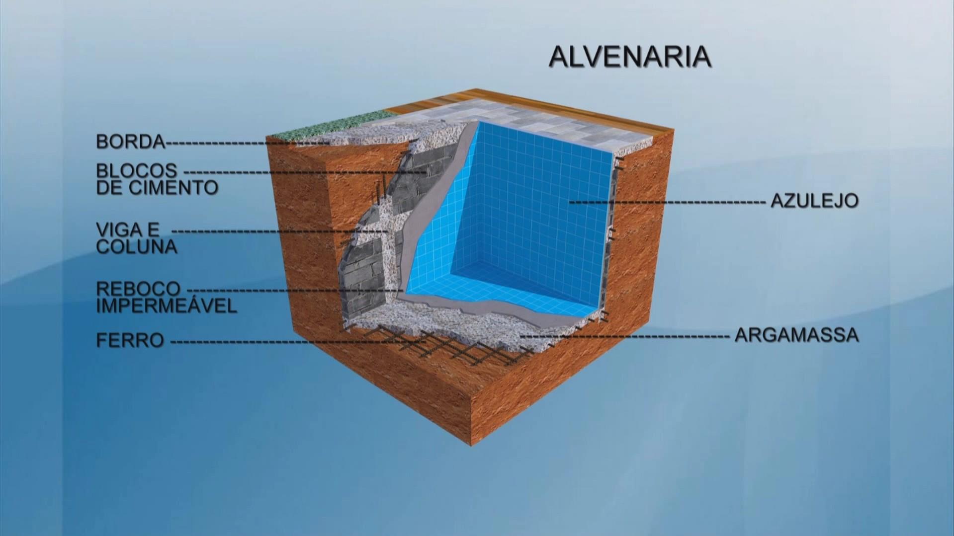 Como construir uma piscina de alvenaria brasil piscinas - Como construir piscina ...