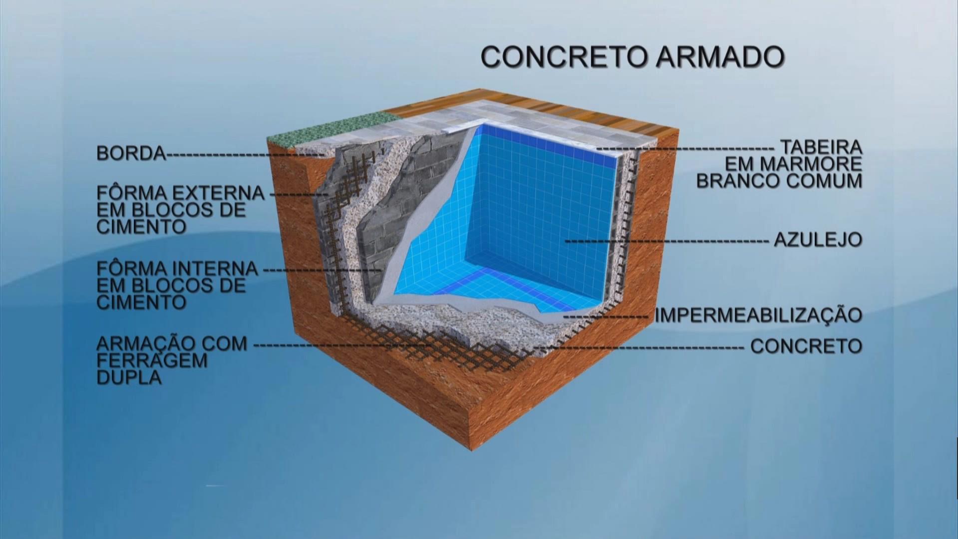 Diferen a entre a piscina de alvenaria e a de concreto for Como hacer una piscina de concreto