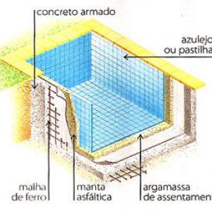Passo a passo para construir uma piscina
