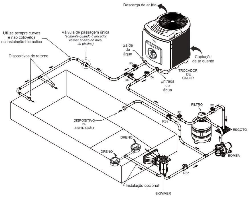 Instalação do trocador de calor