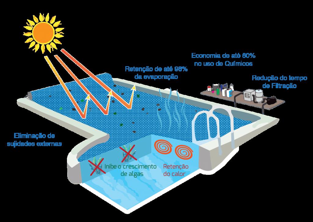 Vantagens da capa térmica da piscina
