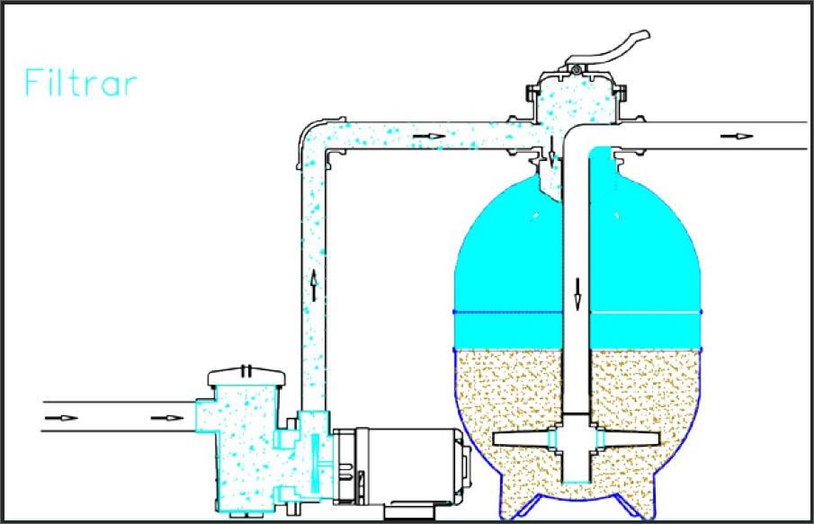 Função filtrar do filtro da piscina