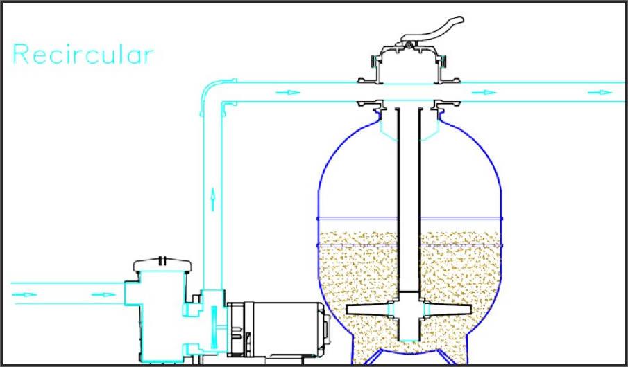 Função recircular do filtro da piscina