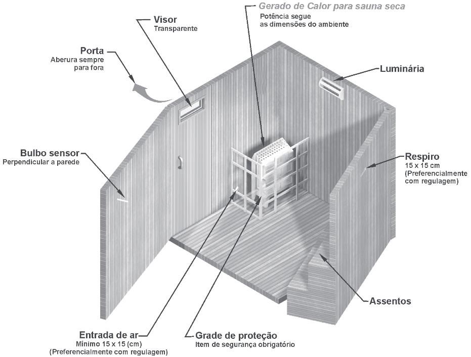 Instalação comum da sauna seca