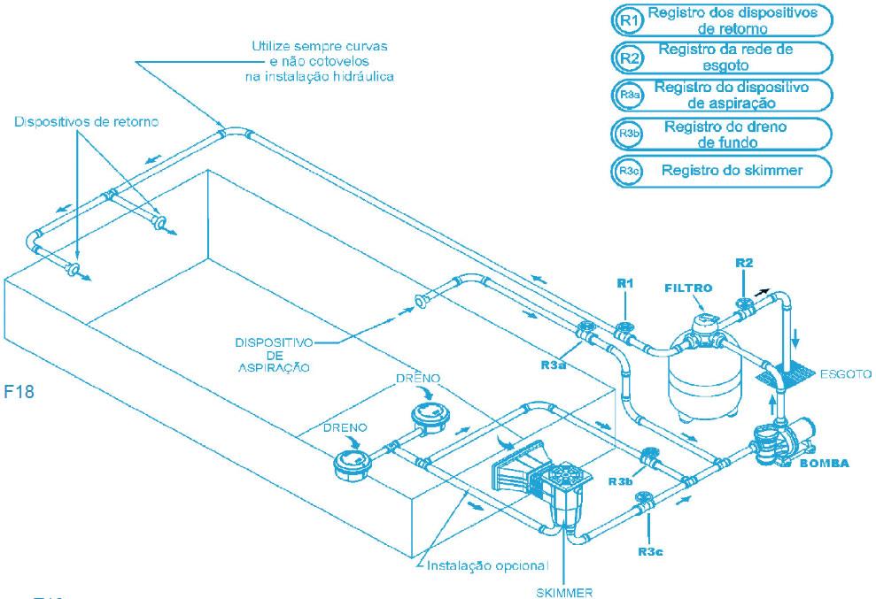 Características da motobomba da piscina