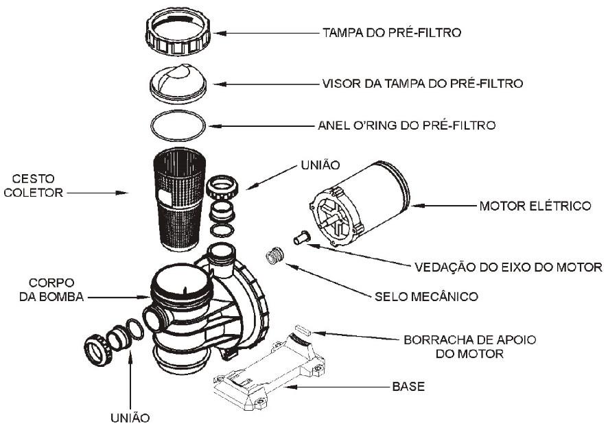 Componentes da motobomba da piscina