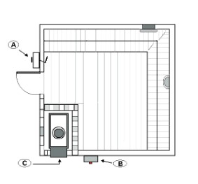 Sauna seca a gás - Visão superior