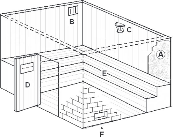 Sauna seca a gás