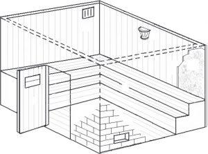 O Ambiente da sauna seca a gás