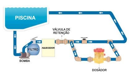 Esquema de instalação do dosador de cloro