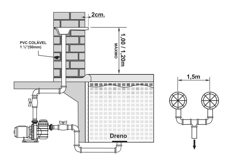 Esquema de instalação da cascata na piscina