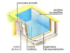 Estrutura da piscina de alvenaria pronta